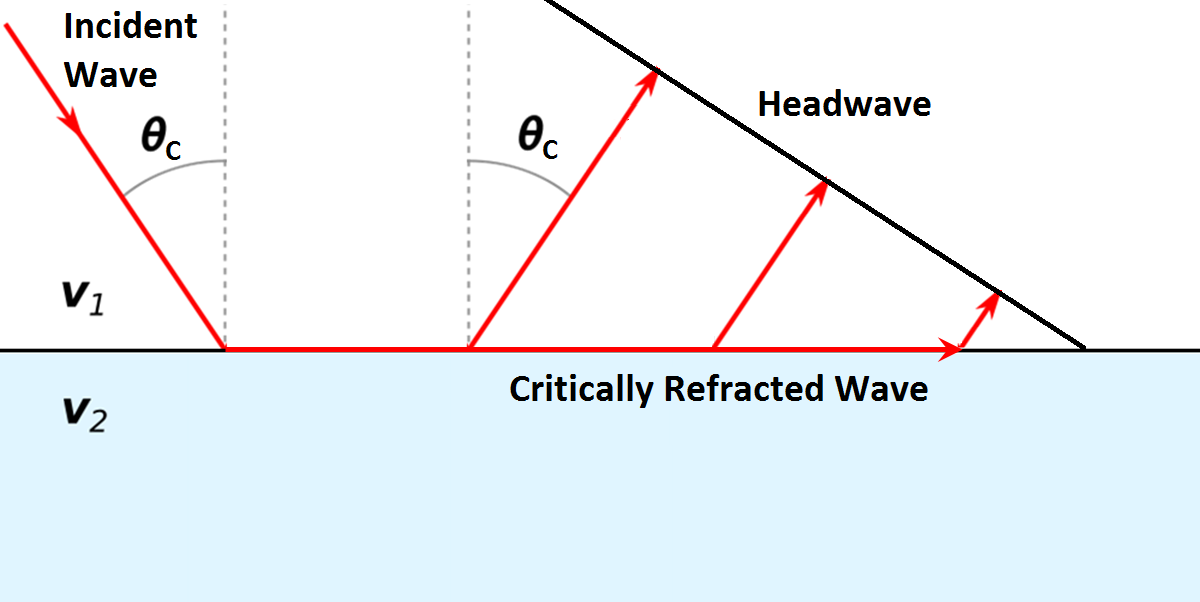 ../../_images/GPR_critical_refraction.png