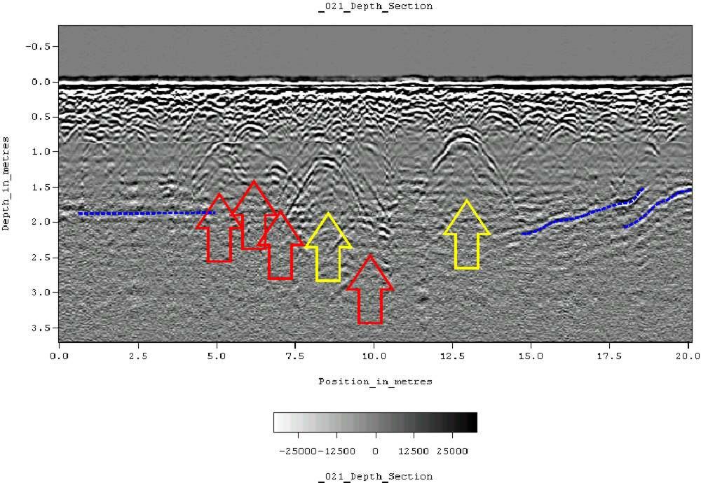 How Deep Are Gas Lines Buried >> Interpretation — GPG 0.0.1 documentation