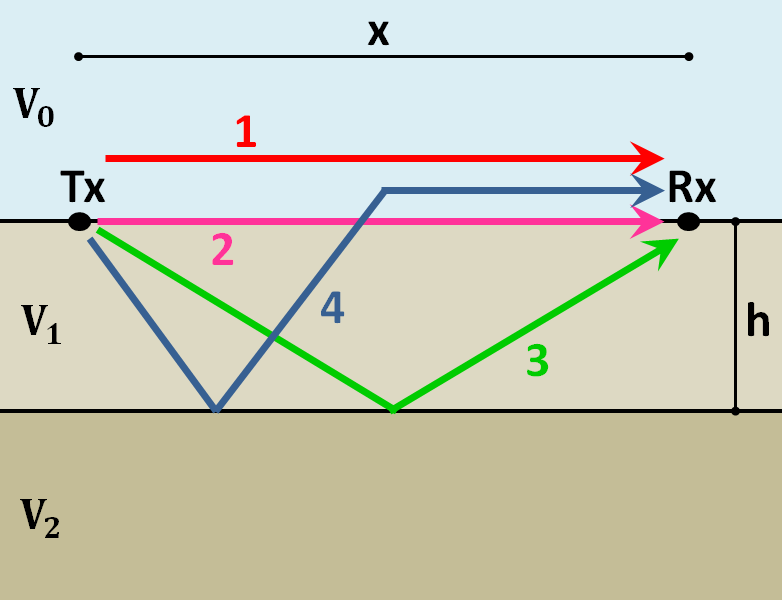 ../../_images/GPR_wave_paths_diagram.png
