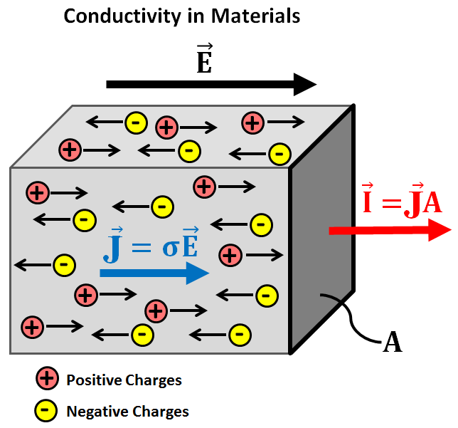 Electrical Conductivity Gpg 0 0 1 Documentation