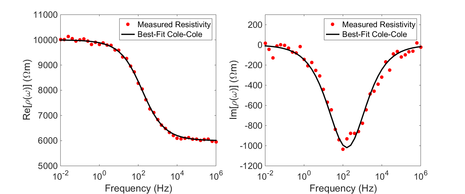 ../../_images/electrode_chargeability_curve_fit.png