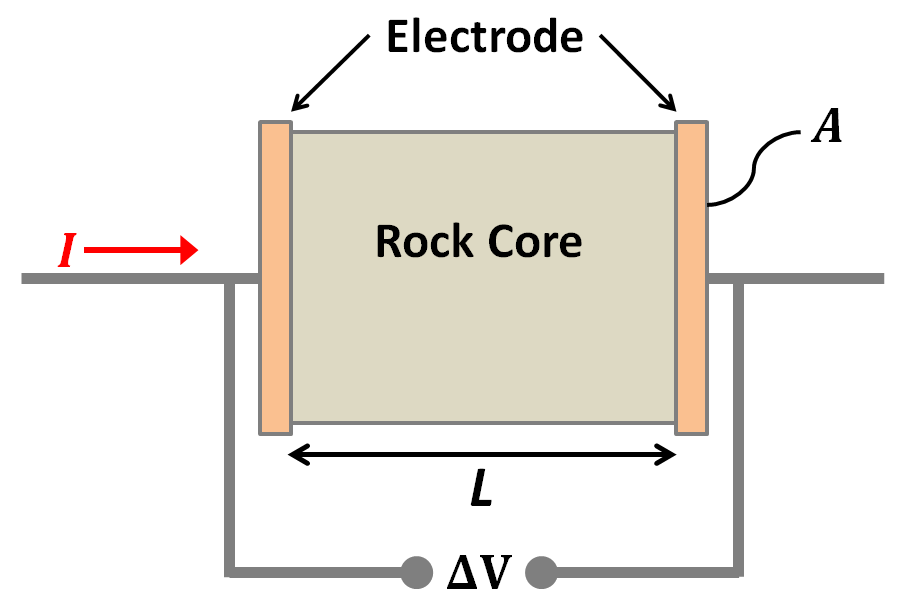 ../../_images/electrode_conductivity_measurements.png