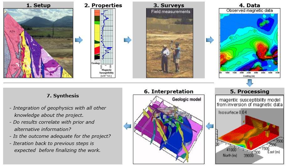 http://gpg.geosci.xyz/_images/seven_steps.jpg